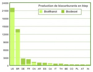 Production mondiale biocarburants