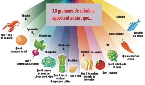 spiruline-autant-que-nutriments-algue-bienfait-bien-être