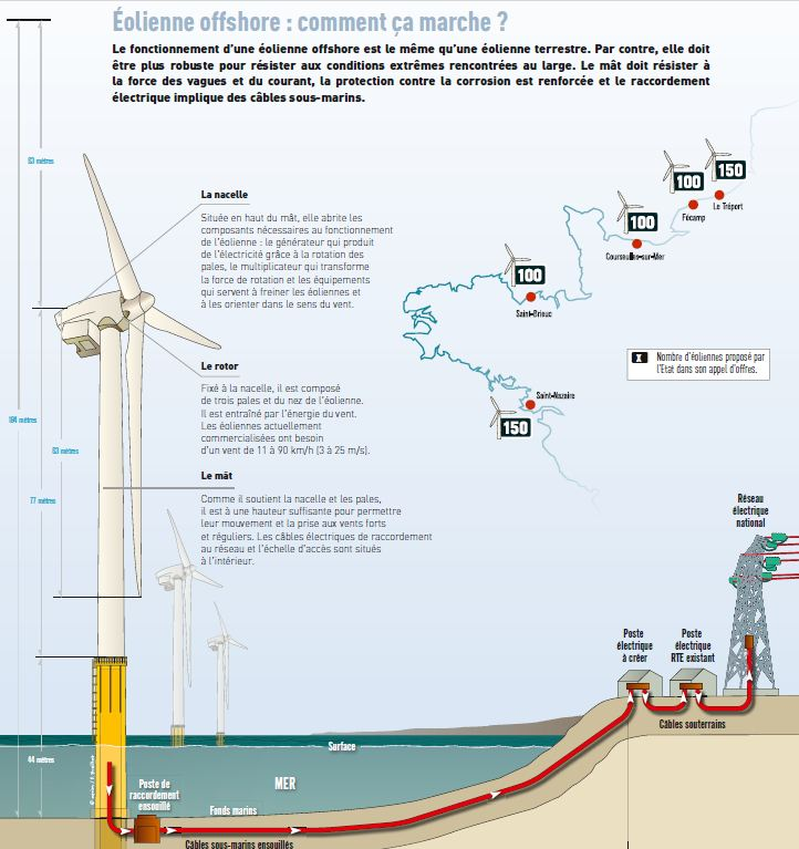 Eolienne off shore, comment ça marche