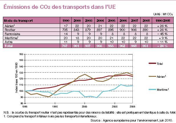 emissions-CO2-transports-UE