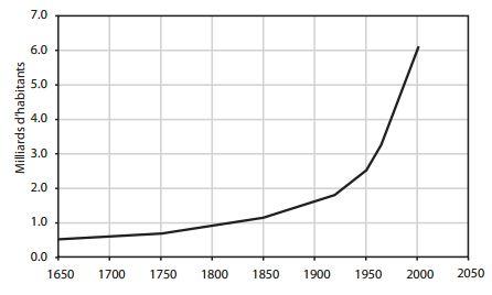 demographie population mondiale