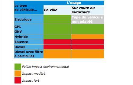 CO2 des carburants