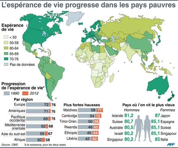 esperance-de-vie-pays-pauvres