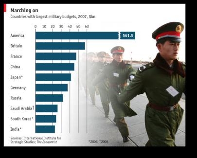 budget_militaire_chinois-USA