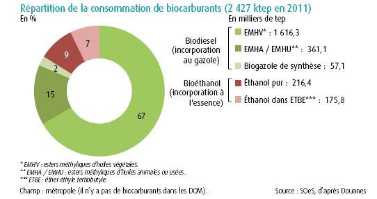 consommation-biocarburants-france-20111