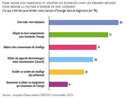 Fran%C3%A7ais-ecogestes-energie.jpg