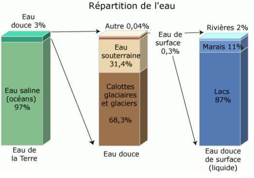 La répartition de l'eau selon l'usgs.gov