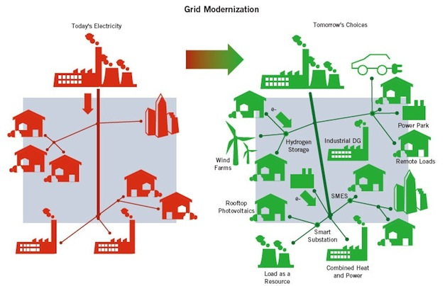 reseau-distribution-grid-sans-grid