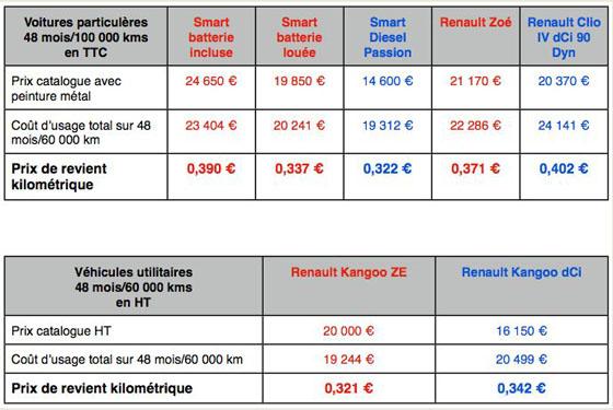 Comparatif Voiture Hybride >> Prix Voiture Hybride Les Passionnes De L Automobile