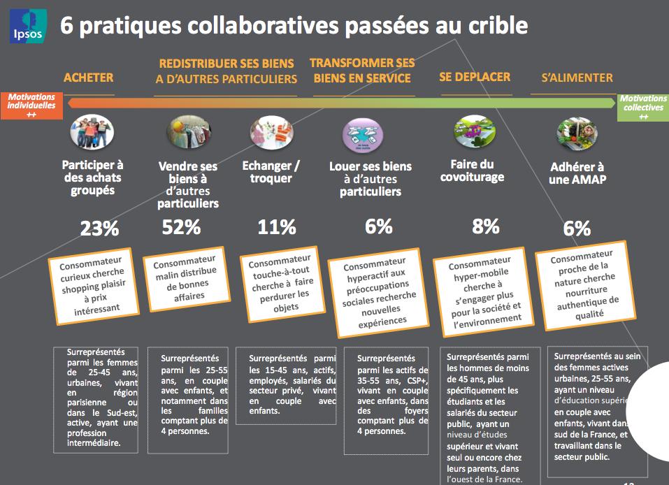 consommations_collaboratives_Ipsos_pratiques
