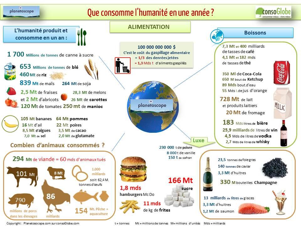 consommation-mondiale-consoGlobeV2