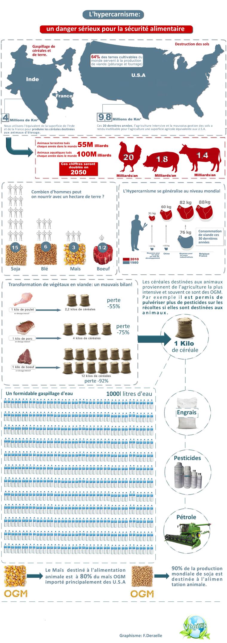 consommation-viande-monde