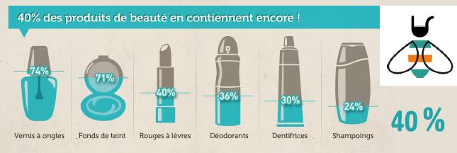 Perturbateurs endocriniens dans les produits cosmétiques et l'environnement. dans 3 - Informations : noteo-perturbateur-beaute
