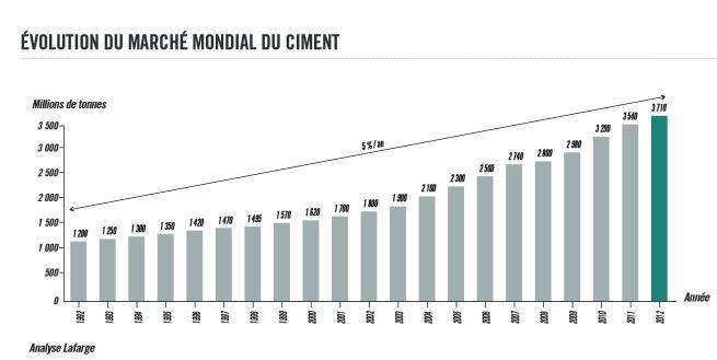 La consommation mondiale de ciment a plus que doublé en 15 ans ...