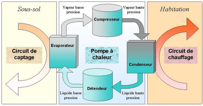 comment fonctionne wikipedia