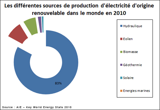 production d energie dans le monde