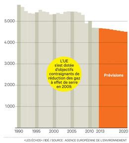emissions-CO2-europe-evolution