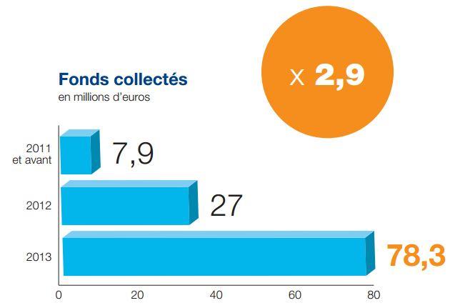 crowdfunding-france-2013