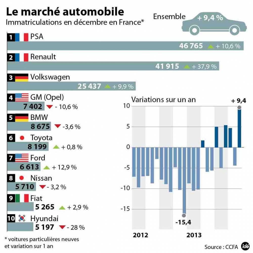 Nombre de voitures vendues en france par marque