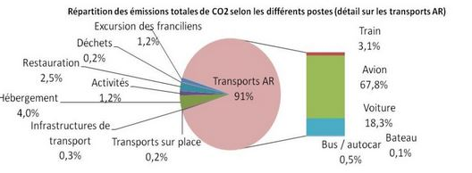 émissions-co2-paris