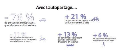 autopartage impact