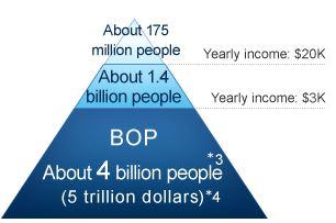 Pyramide-des-revenus-BoP