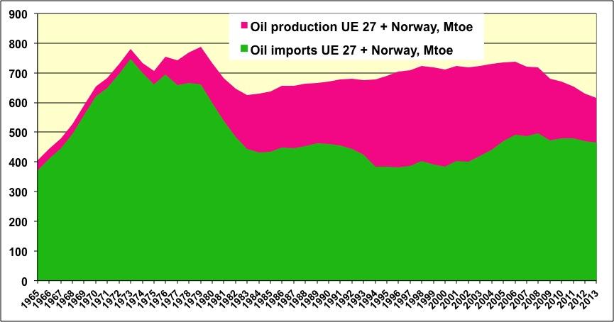 conso-pétrole-europe