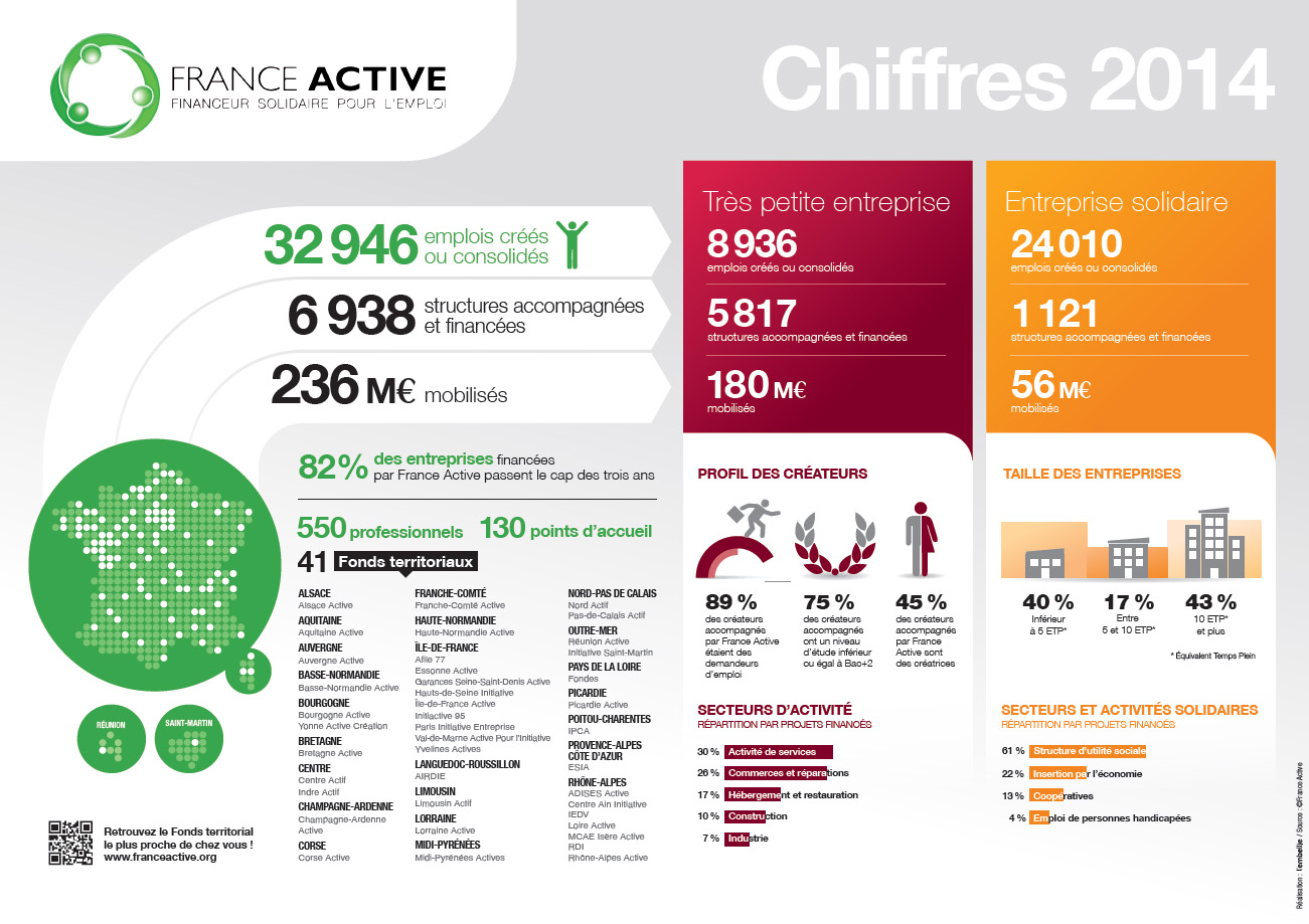 france-active-finance-solidaire-chiffres-2014
