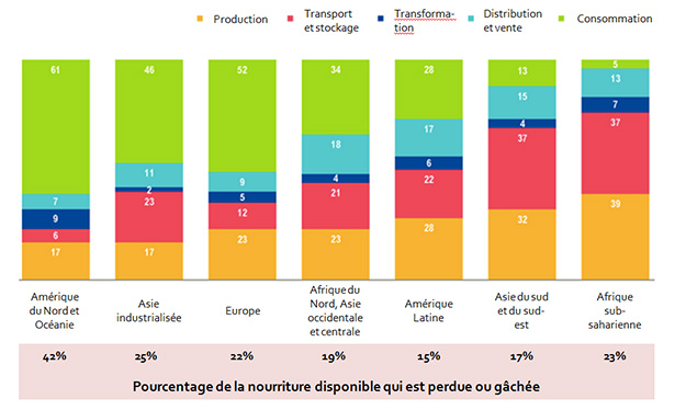 gaspillage-alimentaire-continents-pays