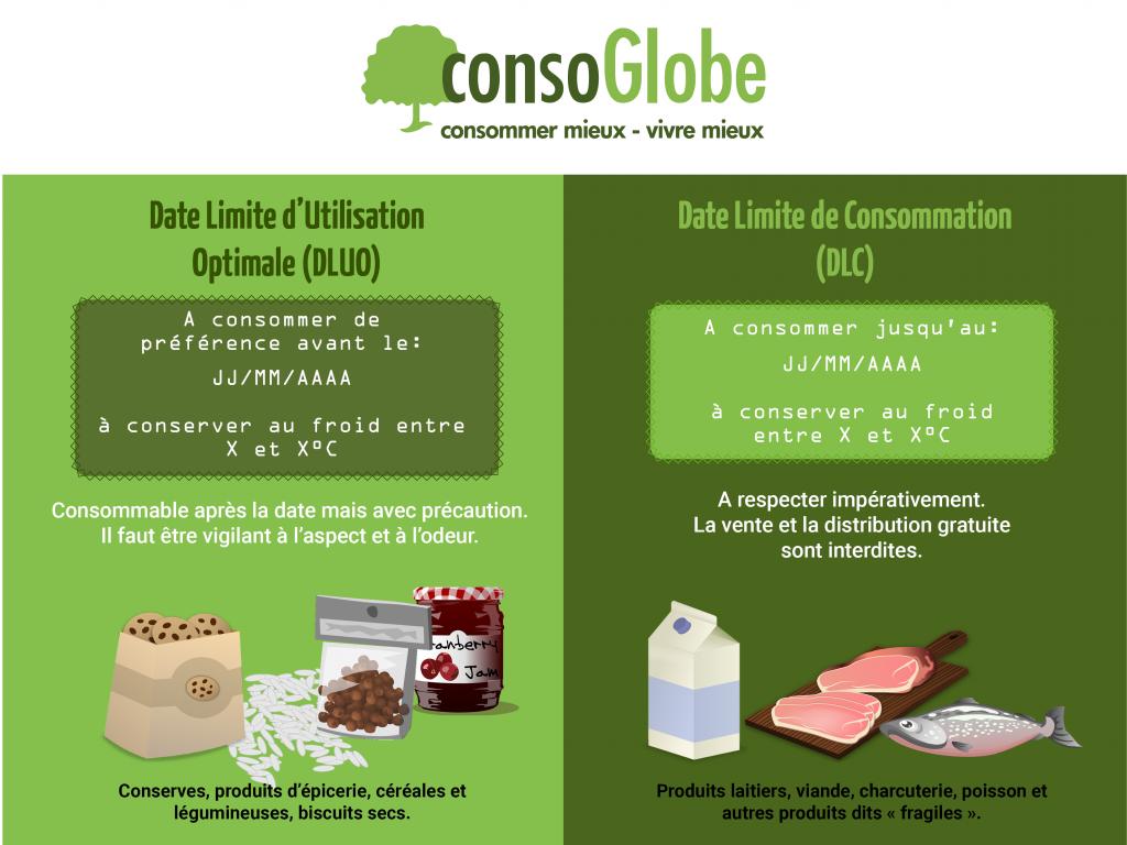 Infographie: différences entre DLUO et DLC