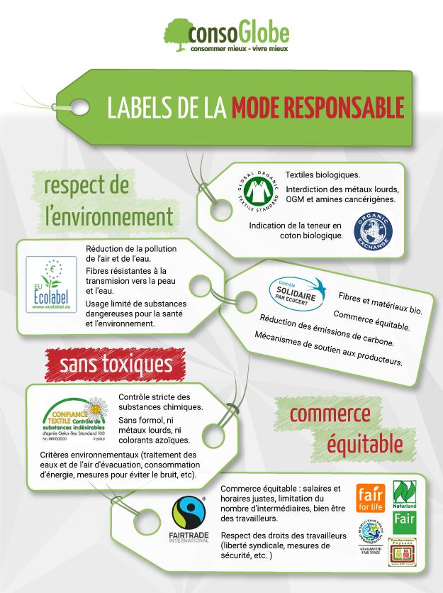 labels-mode-responsable-ethique