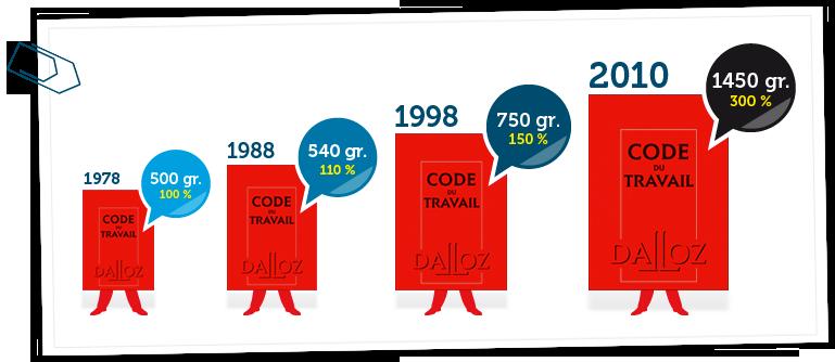 ... - Statistiques : Nouvelles pages du code du travail en France