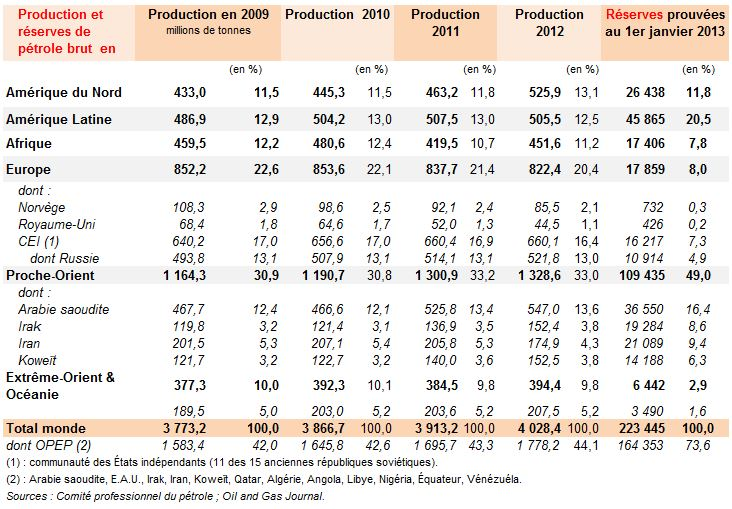 production-mondiale-petrole-2009-12