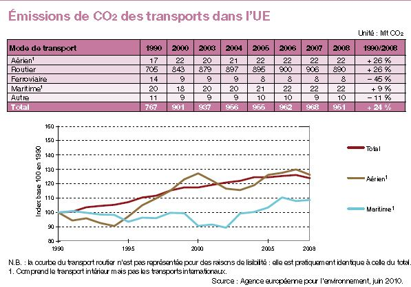 emissions-CO2-transports-UE