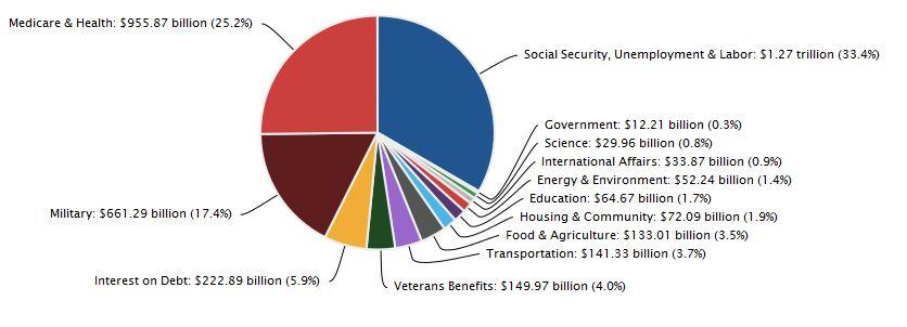 budget-USA