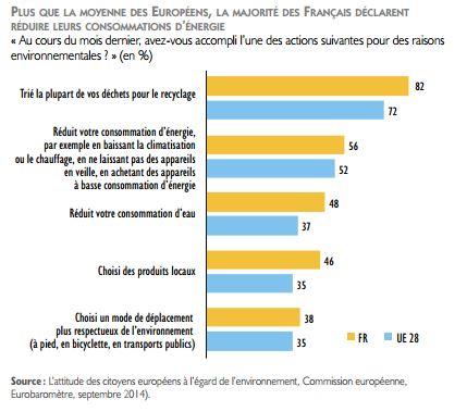 francais-conso-energie-nov14