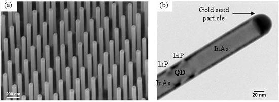 nanotechnologies et cellules photovoltaïques lille iemn