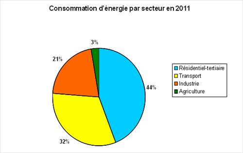 consommation-energie-france-secteurs