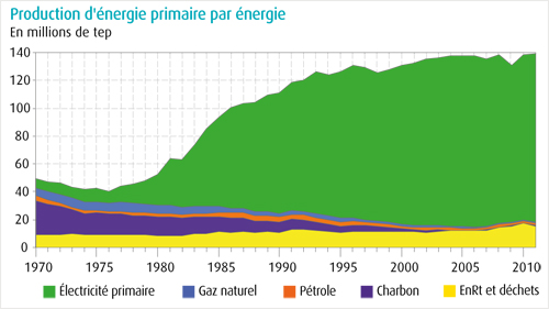 production énergie france évolution