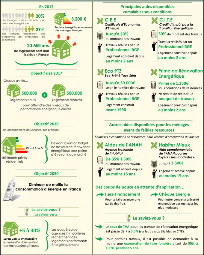 économies-énergies-2014-infographie