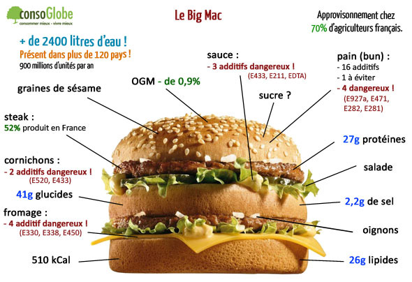 big mac additifs