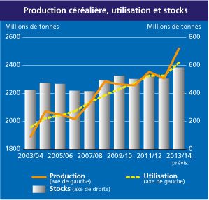 evolution-production-mondiale-cereales-2003-14