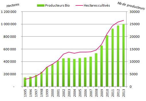 graph-bio-prod-ha