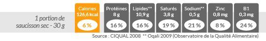 saucisson-nutrition