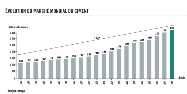 production mondiale ciment