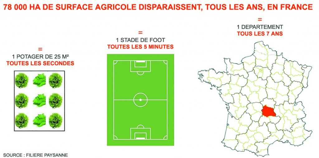 """Résultat de recherche d'images pour """"France terre agricole"""""""