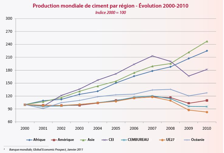 production-mondiale-ciment-regions
