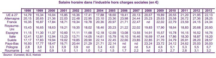 Planetoscope Statistiques Salaire Moyen En France
