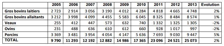 viandes-bio-2005-2013